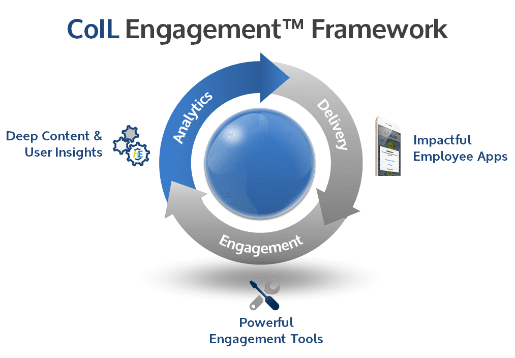 CoIL Engagement for Employees