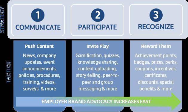 hubengage-employee-brand-advocacy-strategy