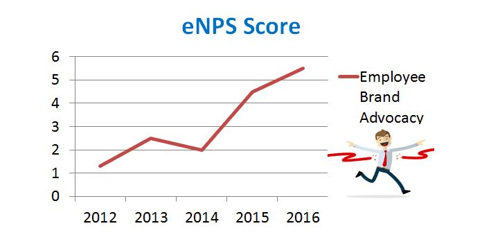 Employee-net-promoter-score-brand-advocacy-measurement