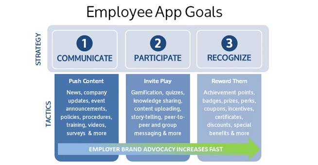 employee app results