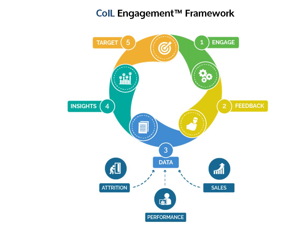 CoIL Engagement Framework