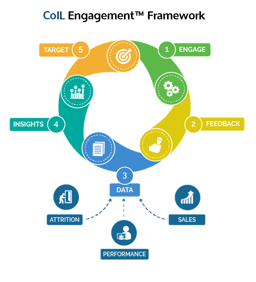 CoIL Engagement Framework 1.31.18