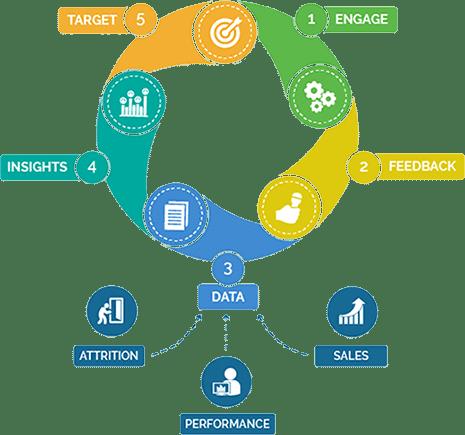 CoIL hubEngage employee engagement framework